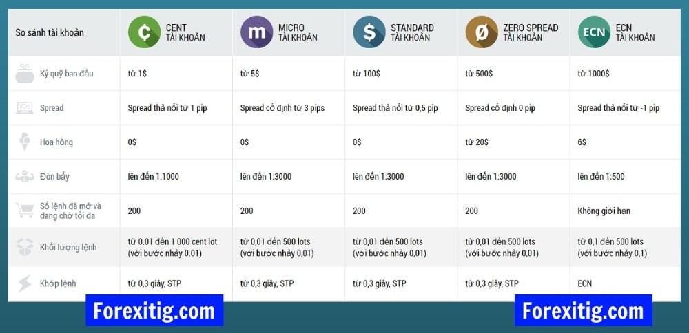 bảng so sánh loại tài khoản trên sàn FBS