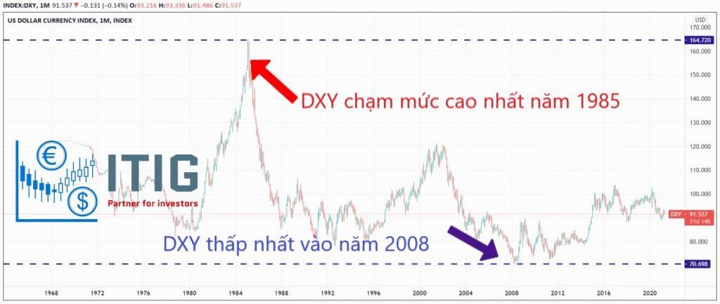 giá DXY đạt cao nhất và thấp nhất trong lịch sử