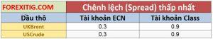 Chênh lệch giá dầu thô trên ECN và STP Chuẩn