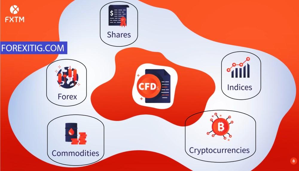 Những loại tài sản giao dịch tại FXTM
