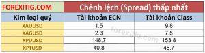 Spread tỷ giá kim loại quý trên ECN và STP Chuẩn