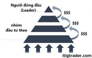 Cách thức hoạt động của mô hình kim tự tháp