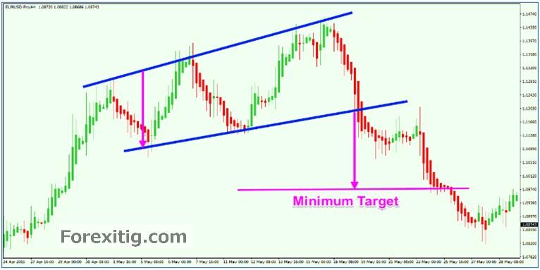 Kết hợp mô hình giá Triangle với Heiken Ashi