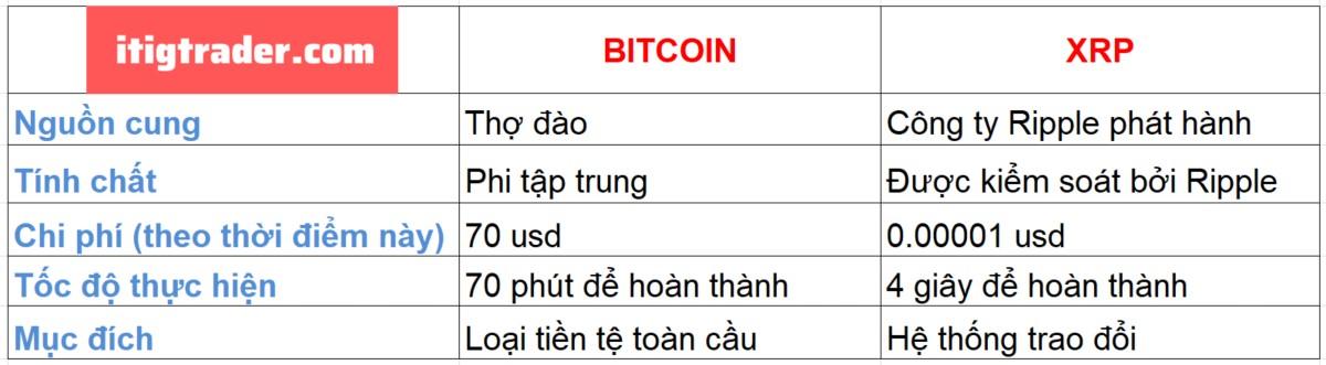 XRP khác gì so với Bitcoin