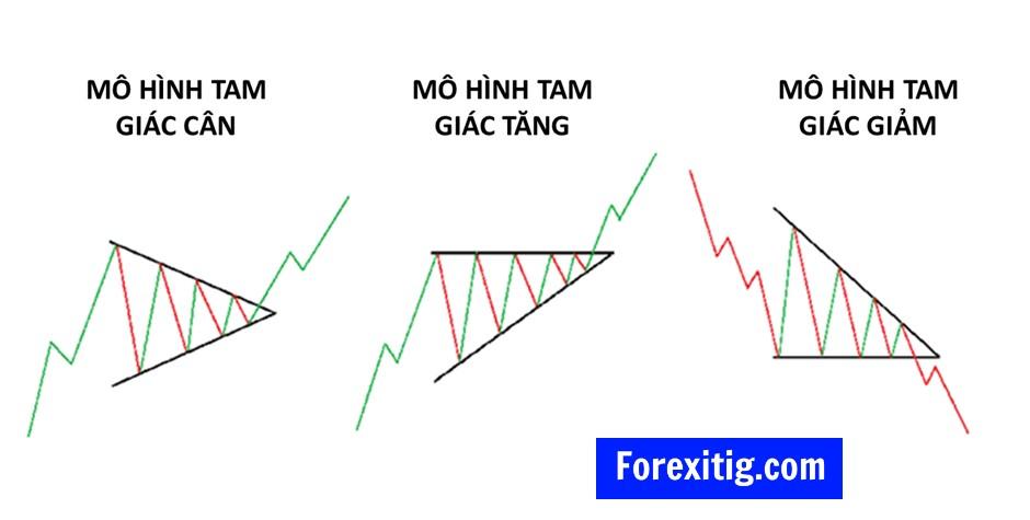 Có 3 dạng mô hình tam giác Triangle