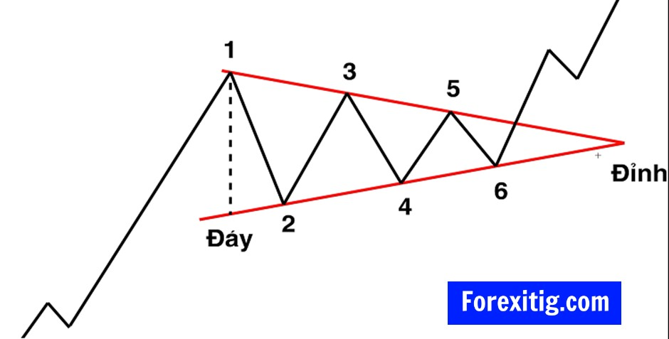 Mô hình Triangle là tam giác cân
