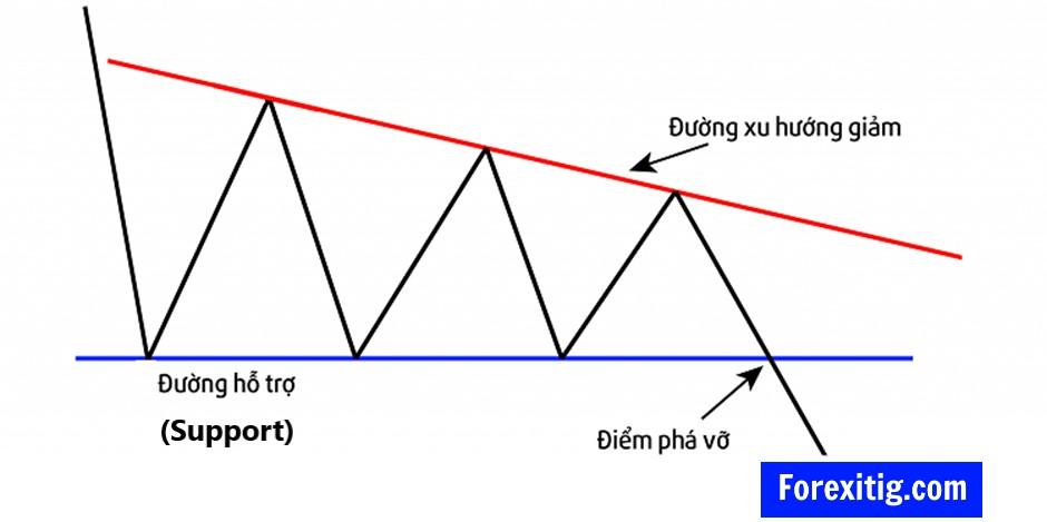 Mô hình Triangle là tam giác giảm