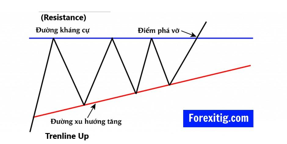 Mô hình Triangle là tam giác tăng